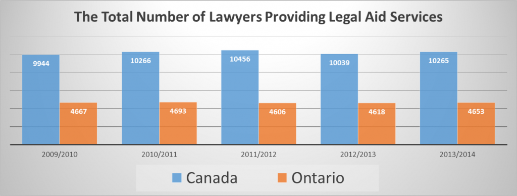 The Total Number of Lawyers Providing Legal Aid Services