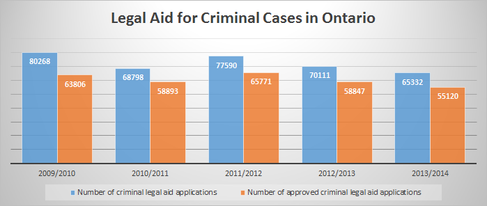 legal aid for criminal cases in ontario