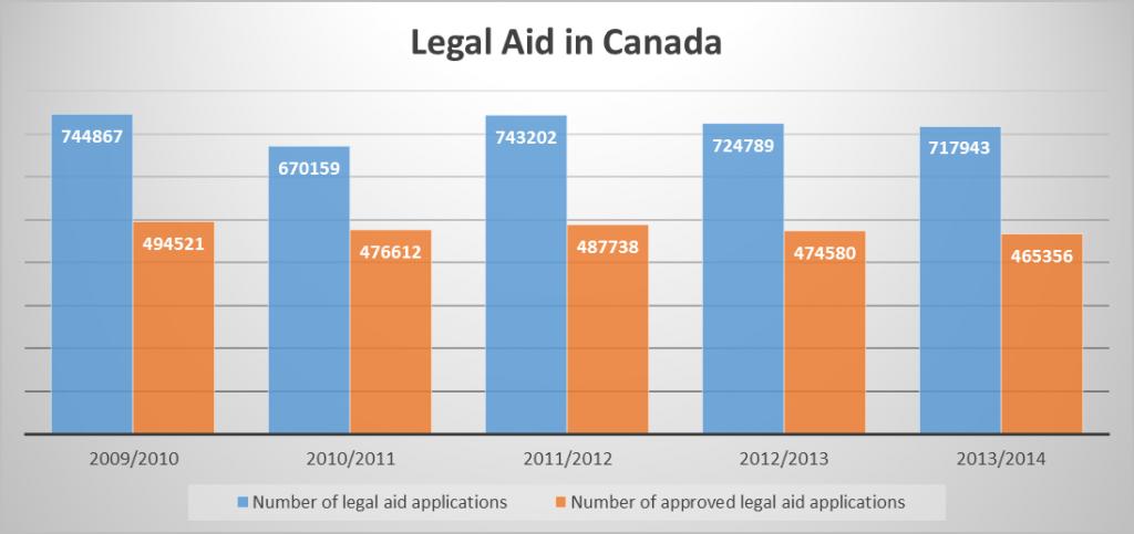 legal aid in canada