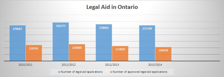legal aid in ontario