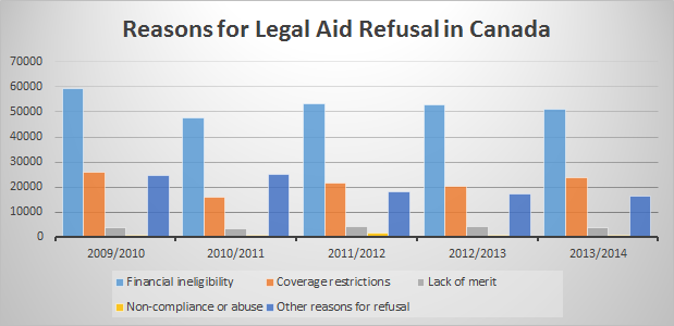 reasons for legal aid refusal in canada