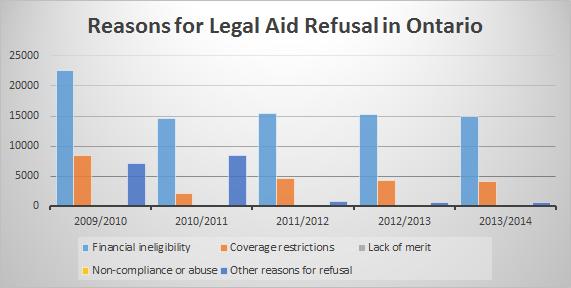 reasons for legal aid refusal in ontario