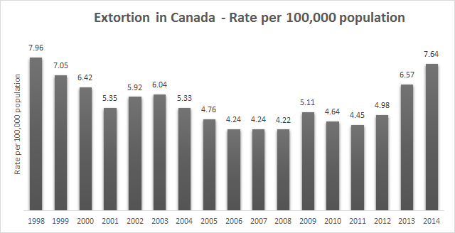 extortion in canada