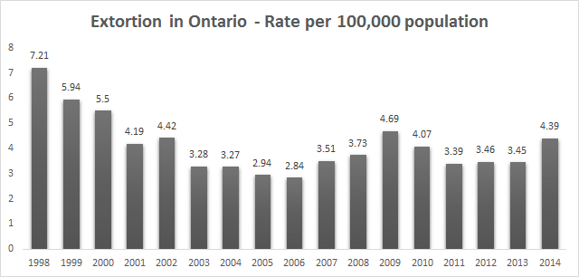 extortion in ontario