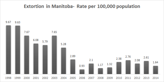 manitoba statistics
