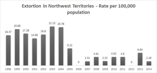 northwest territories extortion