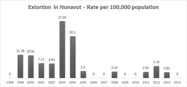 nunawut extortion crime