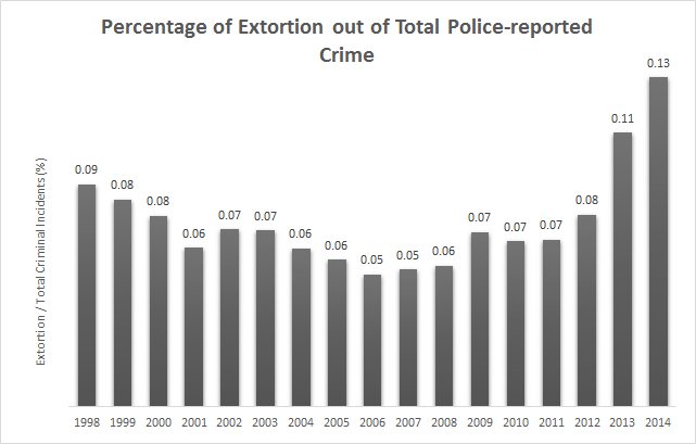 percentage of extortion in total reported crime