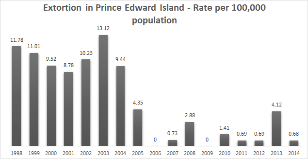 Crime Rate In Prince Edward Island