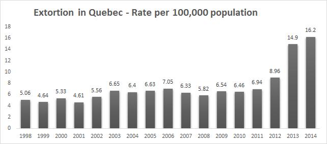 quebeck extortion statistics