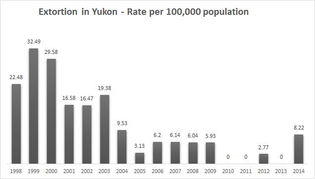 yukon extortion