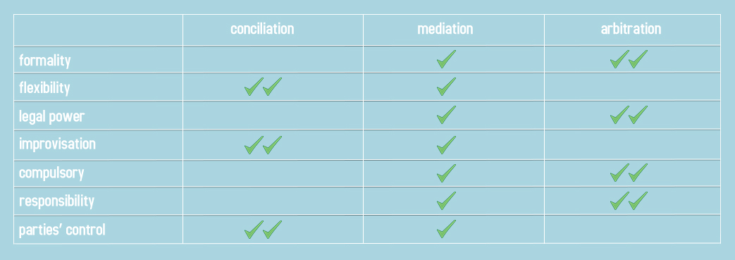 Mediation arbitration Comparison
